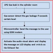 Fire Alarm Flow Chart Home And Industrial Safety Using Fire And Gas Detection