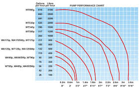 Fountain Pump Size Chart Fountainpro Professional Series Wt345p 345gph 120v