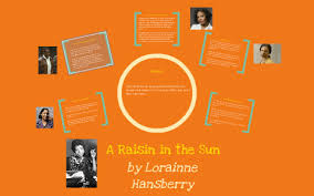 A Raisin In The Sun Character Analysis Chart A Raisin In The Sun Character Dreams By Jennifer Norman On