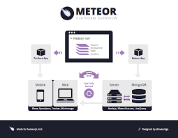 Meteor Chart Js What Is Meteor Js