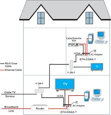 app home network diagram solution of your wiring diagram guide • home coaxial diagram wiring diagram data rh 11 6 reisen fuer meister de network diagram examples basic home network diagram