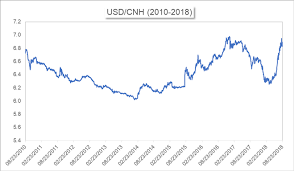 Cad To Rmb Chart Cnh Vs Cny Differences Between The Two Yuan