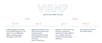 The Match Faqs About The Virmp