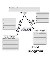 Plot Chart For Short Story Baggage Claim Conflict Resolution Plot Diagram Short Story