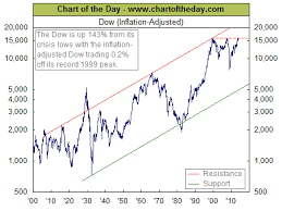 Dow Jones Historical Chart Inflation Adjusted Dow Jones Industrial Average Djia Adjusted For Inflation