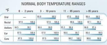 Children Fever Chart Children Fever Temperature Chart Answers On Healthtap