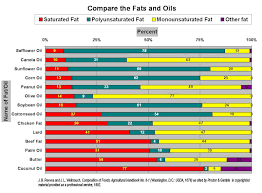 Cooking Oil Fat Comparison Chart Cooking Oil For A Grain Free Diet