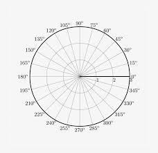 Polar Coordinates Graph Paper Polar Coordinates With