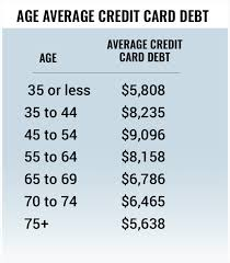 Whats The Average U S Credit Card Debt By Income And Age