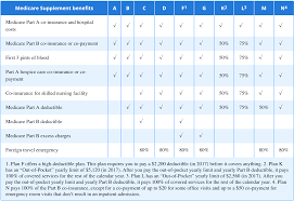 Medicare Supplement Insurance Plans In Florida Benefit Chart