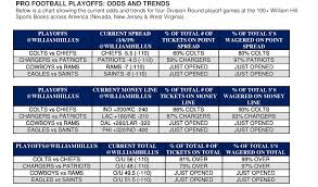 Nfl Point Spread Chart 2019 Nfl Divisional Round Odds And Trends Chiefs 5 5 Over