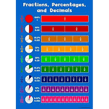 Fraction Chart Up To 100 Fraction Percentages Decimals Childrens Wall Chart