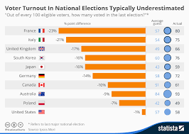 Us Voter Turnout Chart Chart Voter Turnout In National Elections Typically