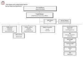 Hr Structure Chart Www Bedowntowndaytona Com