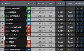 Balapan moto3 prancis akan berlangsung pada minggu, 16 mei akhir pekan ini. Hasil Kualifikasi Motogp Prancis 2021 Fabio Quartararo Raih Pole Position Marc Marquez Gimana Gridoto Com