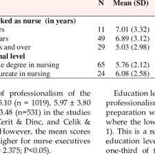 Professionalism In Nursing Pdf The Level Of Professionalism Of Nurses Working In A Hospital In