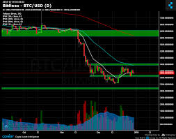 Btc Usd Bitfinex Chart Bitfinex Btc Usd Chart Published On Coinigy Com On