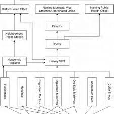 Doctor S Office Organizational Chart Organizational Chart Of The Nanjing Municipal Vital