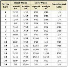 27 Described Starrett Decimal Equivalent Chart