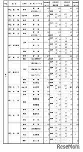 兵庫 県 高校 倍率 2021