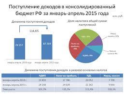 За январь апрель года в консолидированный бюджет Российской  За январь апрель 2015 года в консолидированный бюджет Российской Федерации с территории Свердловской области поступило более 87 млрд рублей
