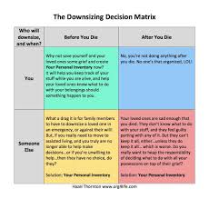 Personal Inventory The Downsizing Decision Matrix Your Personal Inventory Organized