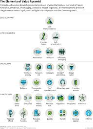 The 30 Elements Of Consumer Value A Hierarchy