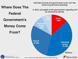 Payroll Tax Charts 2015 Tax Day Charts 2015