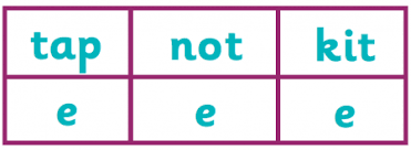 This page has over 20 worksheets for teaching the ch digraph. What Is Magic E Split Digraphs Explained For Parents Theschoolrun