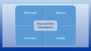 Four Actions Framework Blue Ocean Strategy How The Theory Works Ionos