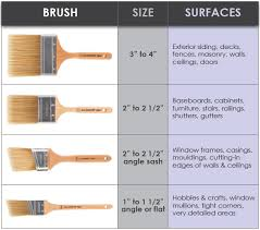 How To Match The Paintbrush To The Project Wooster Brush