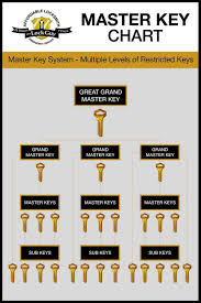 Does Your Organisation Require A Master Key System Guest