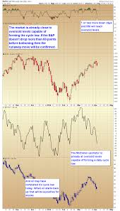 Stock Market Cycle Low Is Nearing Smart Money Tracker