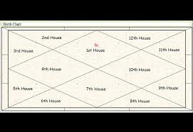Birth Chart How To Read A Birth Chart Finale Future