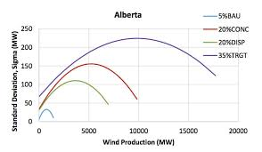 Integration Study Paves Way For More Wind Power In Canada