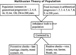 top theories of population diagram the malthusian theory of population