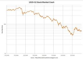 Stock Market Chart During Great Depression Observations The 1929 Stock Market Crash Revisited