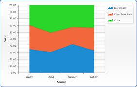 Percent Stacked Line Spline Stepline Chart