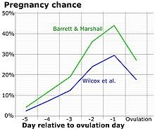 Menstrual Cycle Moon Chart Menstrual Cycle Wikipedia