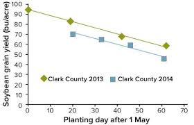 Soybean Planting Date Row Width And Seeding Rate