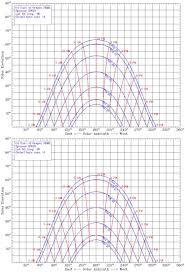 The Sundial Primer Sun Charts