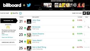 Billboard And Twitter Real Time Music Charts Are Now Live