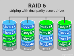 raid level        and    advantage  disadvantage  usedisk storage using raid  striping  double parity across drives