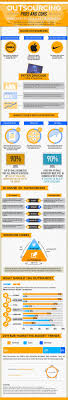 Outsourcing Pros And Cons Infographic Infographic Learn