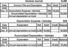 Straight Line Depreciation Equation Depreciation Of Operating Assets