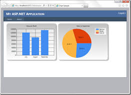 Ajax Control Toolkit Pie Chart Sample Net Create Charts In Asp Net Oscars Code