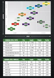 Golf Club Shaft Flex Chart Shaft Chart Shimada Golf Shafts