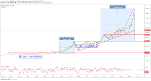 Nifty Long Term Chart With Time Projection For Nse Nifty By