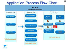 Job Search Process Flow Chart Image Result For Applicant Tracking Technology Flowchart