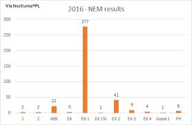 Nem Rate Chart Via Nocturna Pl And Mighty Minikitten Lilith 2016